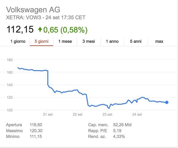 grafico-azioni-volkswagen