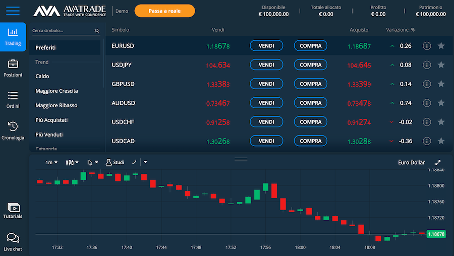 avatrade piattaforma trading